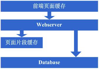 大型网站架构演变历程